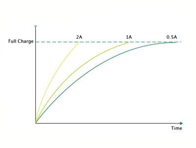 explication du chargement rapide de la box iStick Pico 25