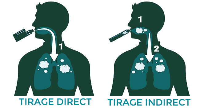 tirage indirect adapté pour empêcher toux de cigarette électronique
